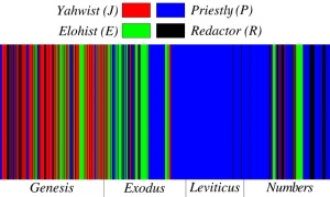 Survey of distribution of strands of Biblical authorship through first four books of Torah. Deuteronomy is from an independent source. See: http://en.wikipedia.org/wiki/File:Documentary_Hypothesis_Sources_Distribution_English.png