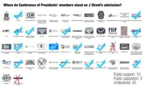 Tally of votes in J Street's failed bid to join Conference of Presidents of Major American Jewish Organizations